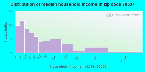 Zip code 78537 household income distribution in 2009