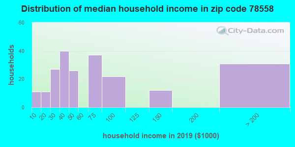 Zip code 78558 household income distribution in 2009