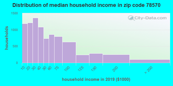 Zip code 78570 household income distribution in 2009