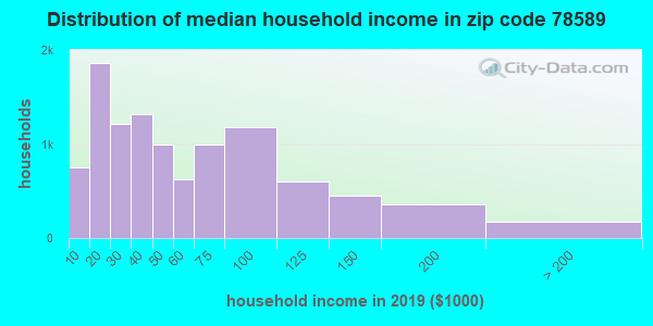Zip code 78589 household income distribution in 2009