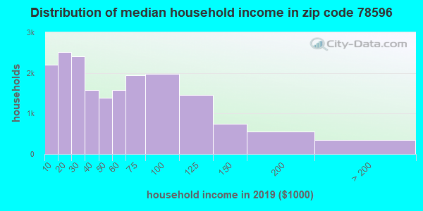 Zip code 78596 household income distribution in 2009