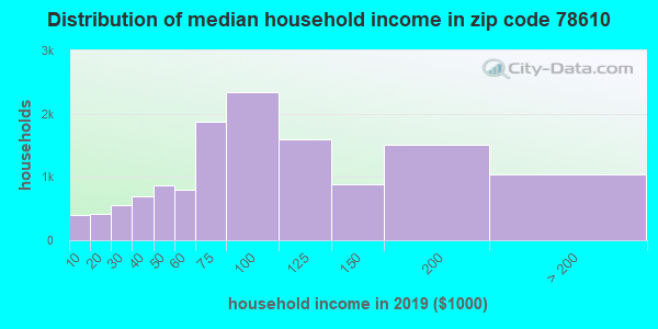 Zip code 78610 household income distribution in 2009