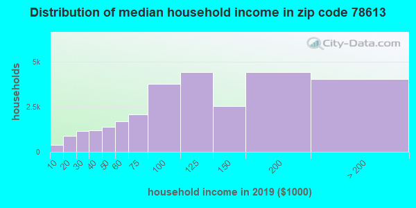 Zip code 78613 household income distribution in 2009