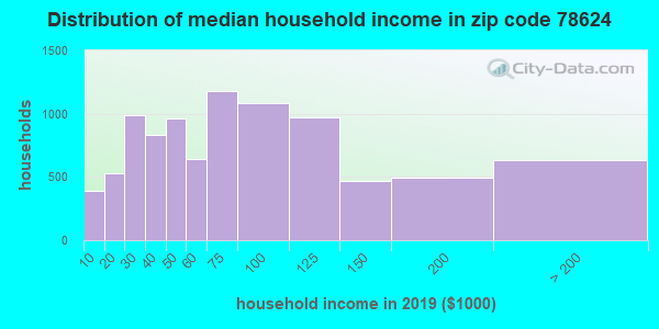 Zip code 78624 household income distribution in 2015