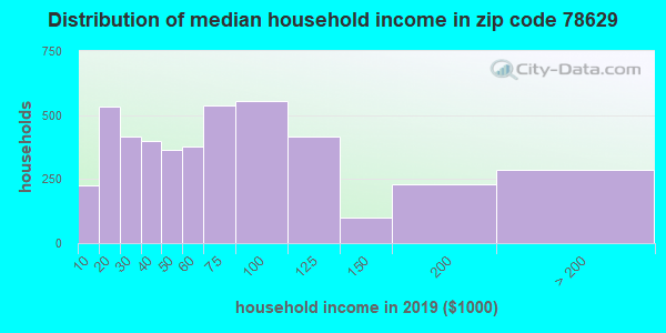 Zip code 78629 household income distribution in 2009