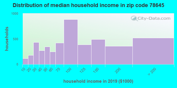 Zip code 78645 household income distribution in 2009