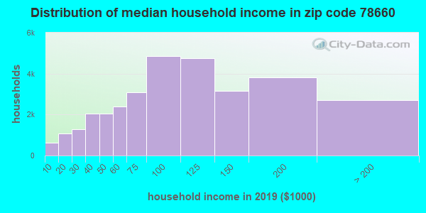 Zip code 78660 household income distribution in 2009