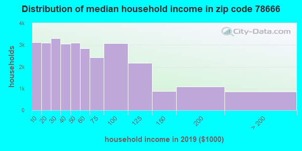 Zip code 78666 household income distribution in 2009