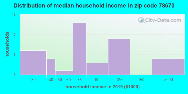 Zip code 78670 household income distribution in 2009
