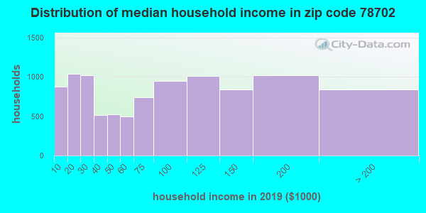 Zip code 78702 household income distribution in 2009