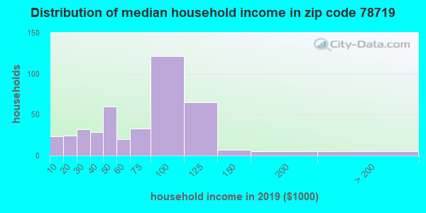 Zip code 78719 household income distribution in 2009