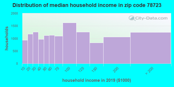 Zip code 78723 household income distribution in 2009