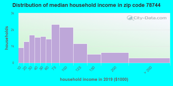 Zip code 78744 household income distribution in 2009