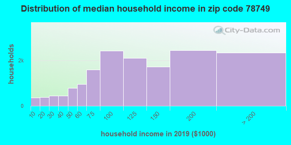 Zip code 78749 household income distribution in 2009