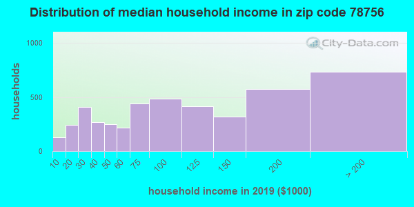 Zip code 78756 household income distribution in 2015