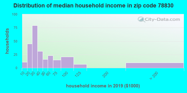 Zip code 78830 household income distribution in 2009