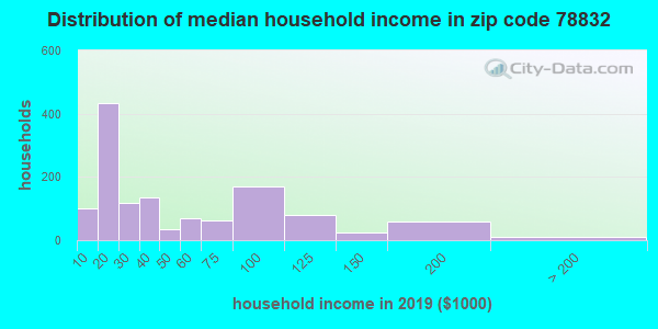 Zip code 78832 household income distribution in 2009