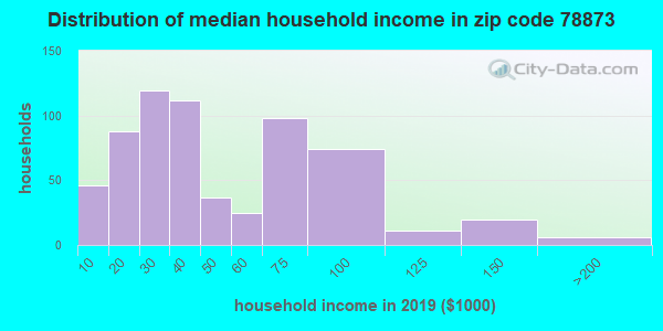 Zip code 78873 household income distribution in 2009