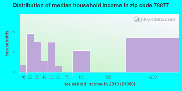 Zip code 78877 household income distribution in 2013