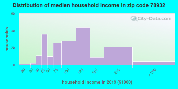 Zip code 78932 household income distribution in 2009
