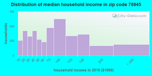 Zip code 78945 household income distribution in 2009