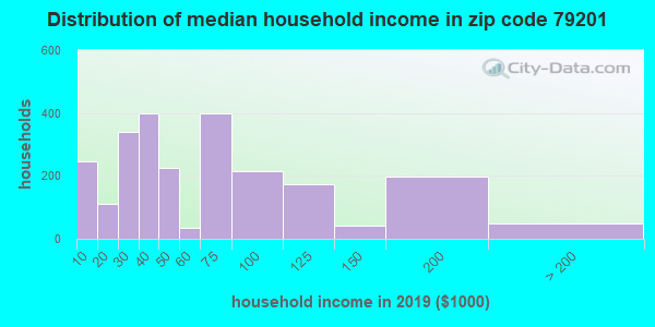 Zip code 79201 household income distribution in 2009