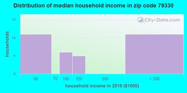 Zip code 79330 household income distribution in 2009
