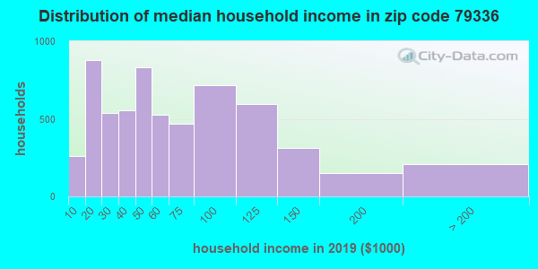 Zip code 79336 household income distribution in 2009