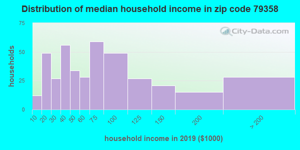 Zip code 79358 household income distribution in 2009