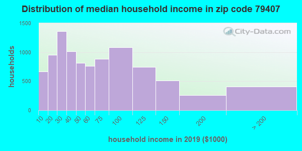Zip code 79407 household income distribution in 2009