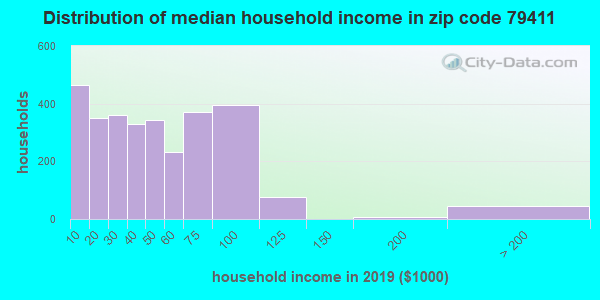 Zip code 79411 household income distribution in 2009