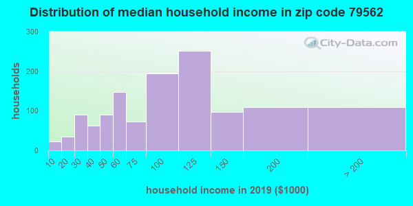Zip code 79562 household income distribution in 2009