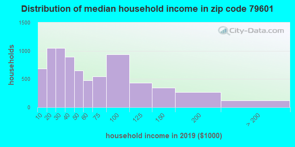 Zip code 79601 household income distribution in 2009