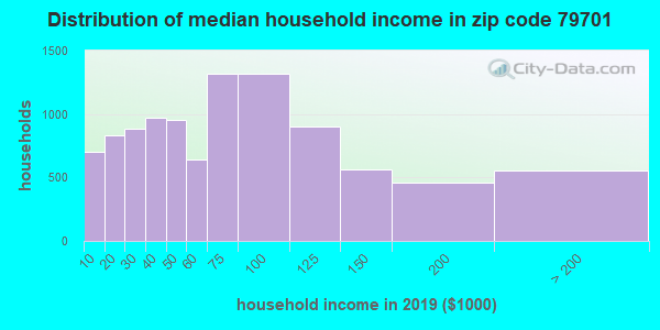 Zip code 79701 household income distribution in 2009
