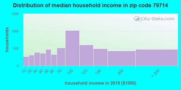 Zip code 79714 household income distribution in 2009