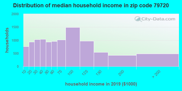 Zip code 79720 household income distribution in 2009