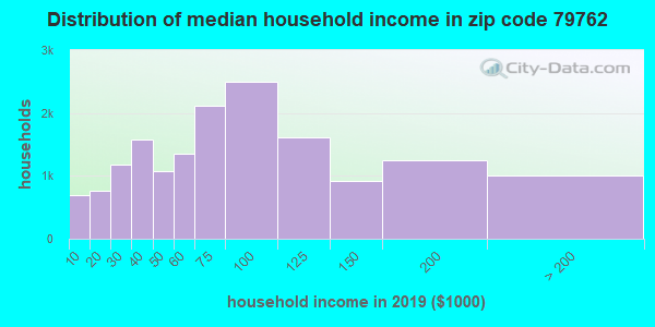 Zip code 79762 household income distribution in 2009