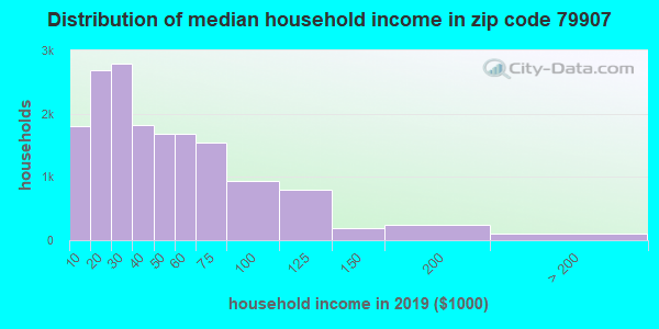 Zip code 79907 household income distribution in 2009