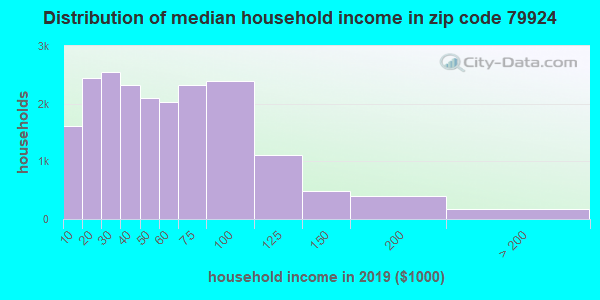 Zip code 79924 household income distribution in 2009