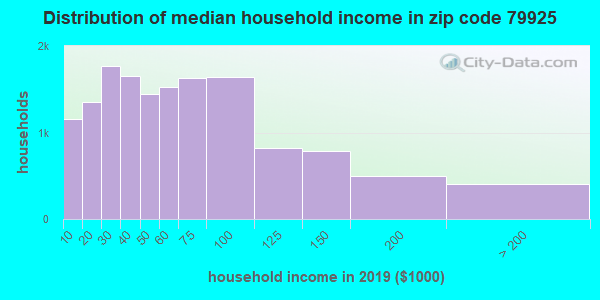 Zip code 79925 household income distribution in 2009