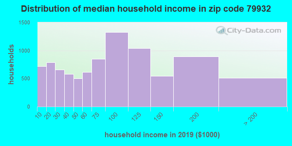 Zip code 79932 household income distribution in 2009