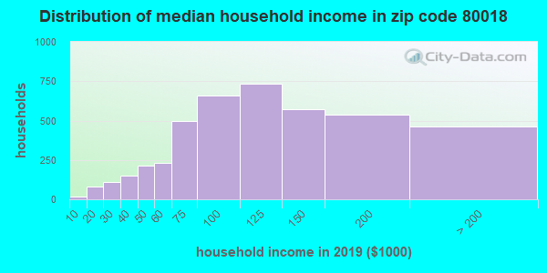 Zip code 80018 household income distribution in 2009