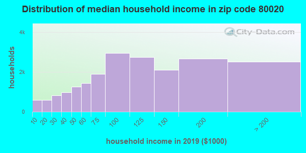Zip code 80020 household income distribution in 2009