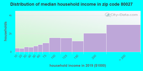 Zip code 80027 household income distribution in 2009