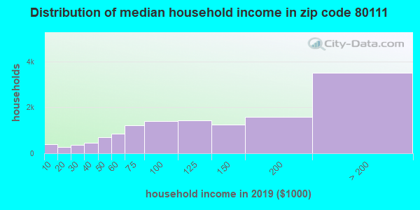 Zip code 80111 household income distribution in 2015