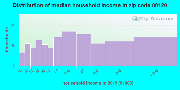 Zip code 80120 household income distribution in 2009