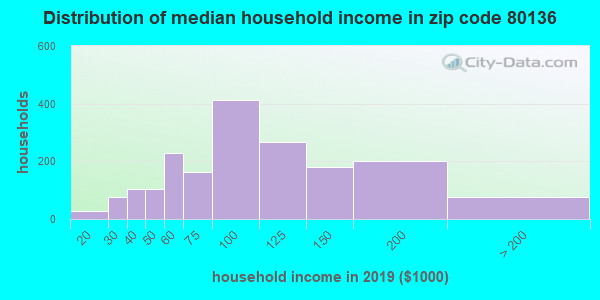 Zip code 80136 household income distribution in 2009