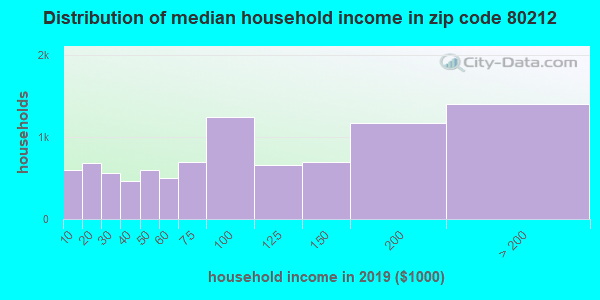 Zip code 80212 household income distribution in 2009