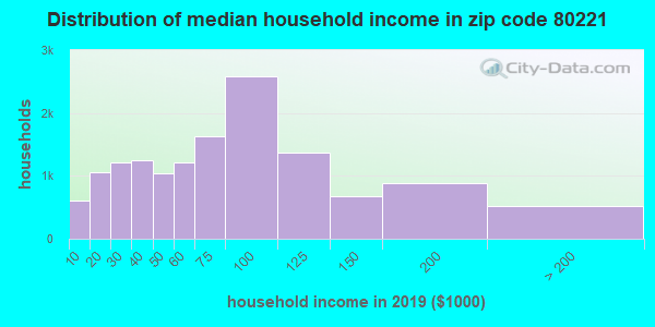 Zip code 80221 household income distribution in 2009
