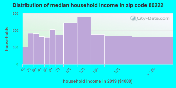 Zip code 80222 household income distribution in 2009